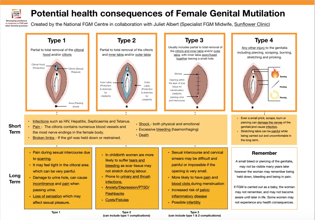 The effecvts of female genital mutilisation