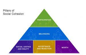 Pillars of Social Cohesion