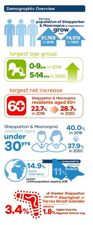 demographic overview Shepparton - Mooroopna