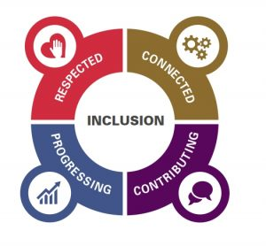 inclusion in the workplace - multifaith