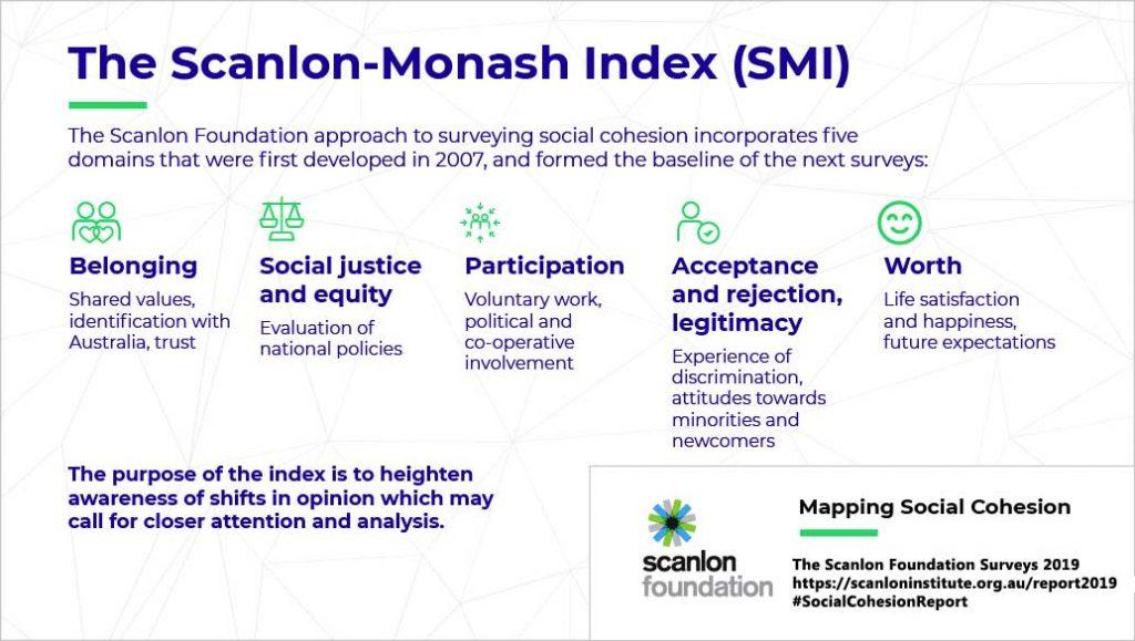 Scanlon Monash Index of Social Cohesion