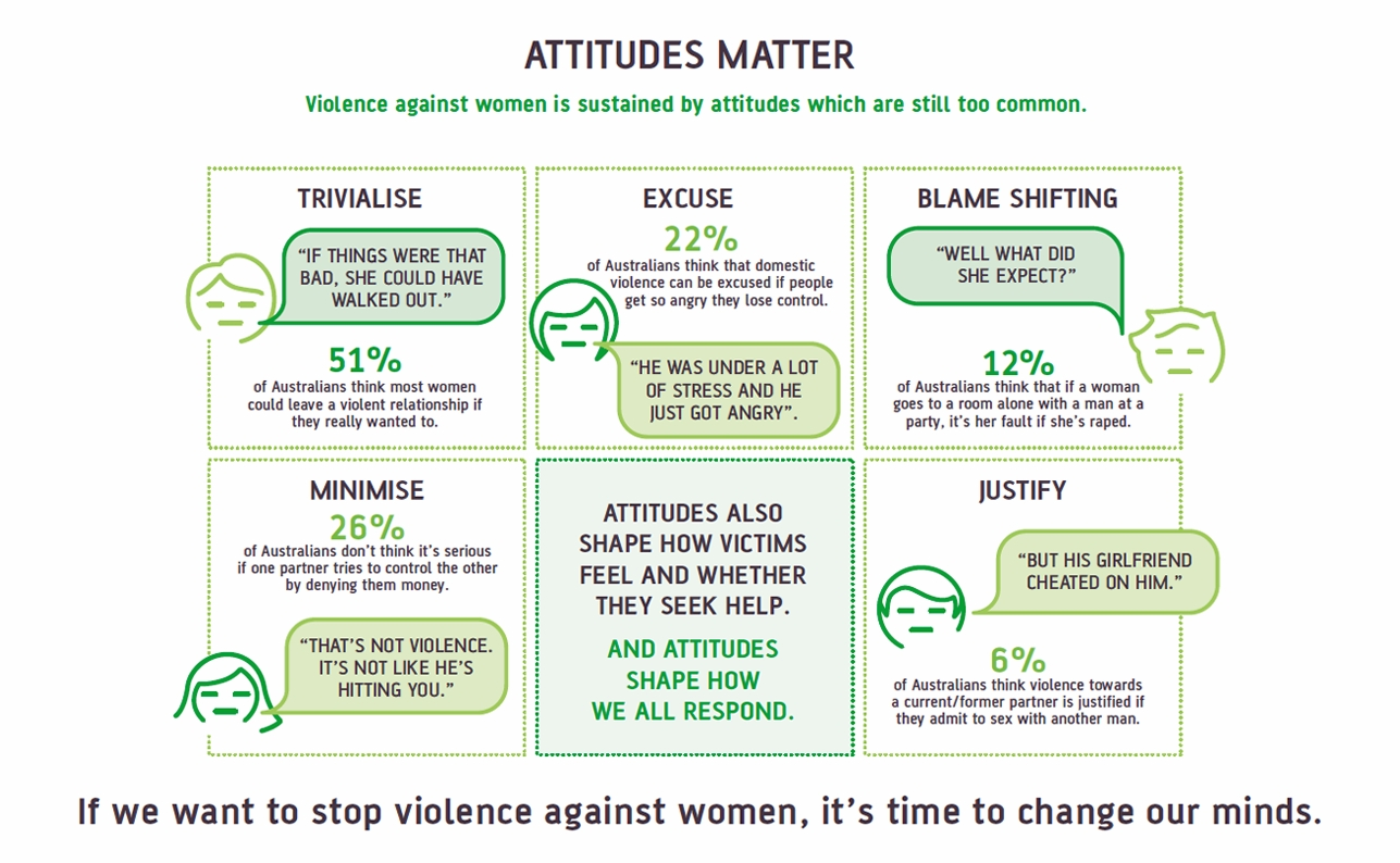 attitudes to violence matter