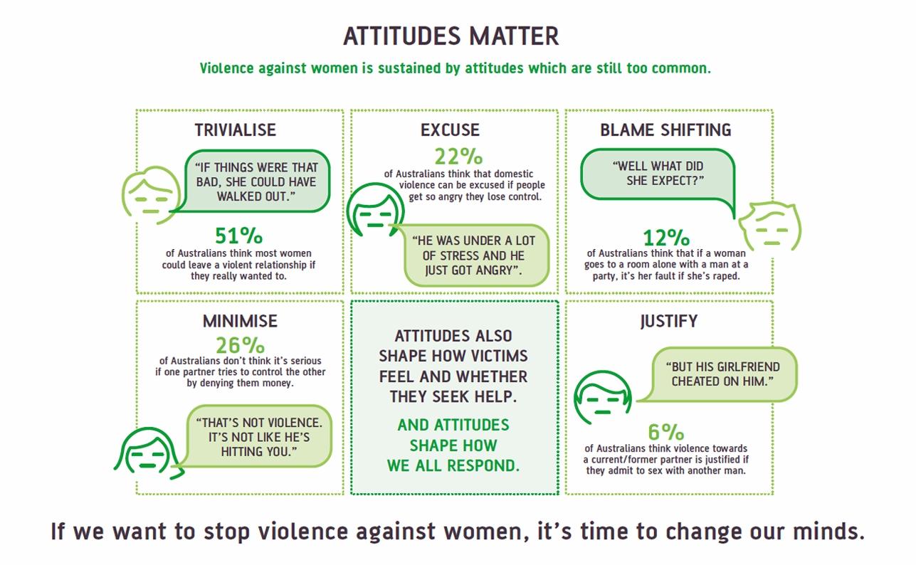 attitudes to violence matter