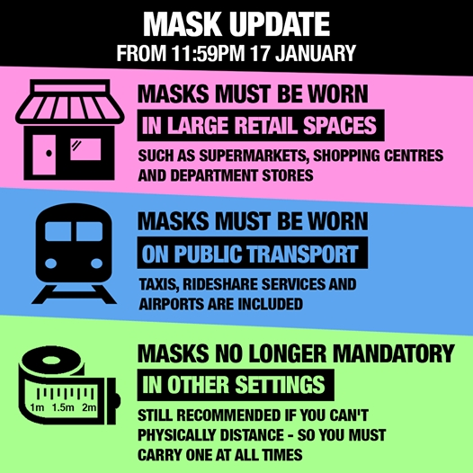 Update on the use of Masks